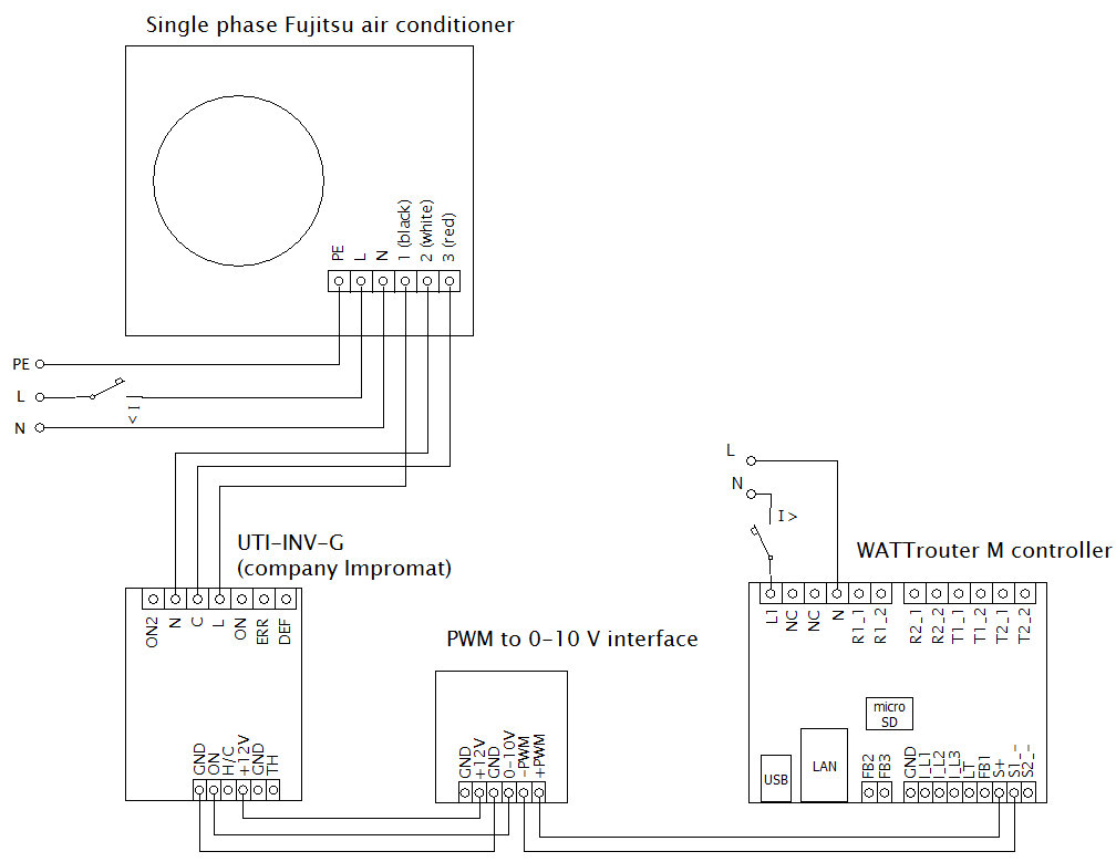 SOLAR controls s r o  - Frequently asked questions